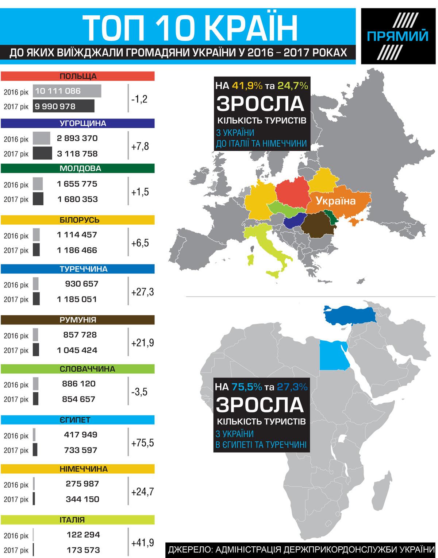 Инфографика самых популярных среди украинцев стран после безвиза: Германия и Италия в лидерах