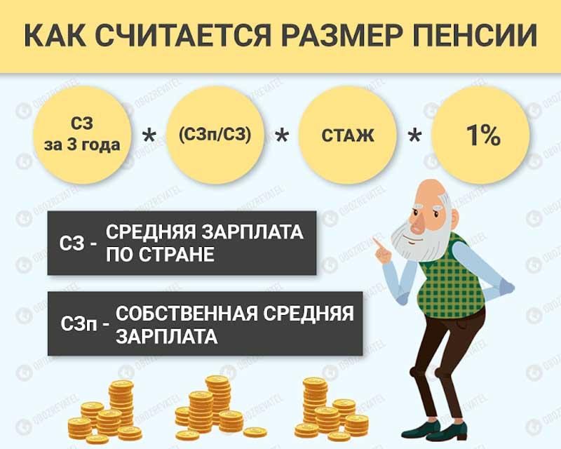 как рассчитать индексацию пенсии в украине