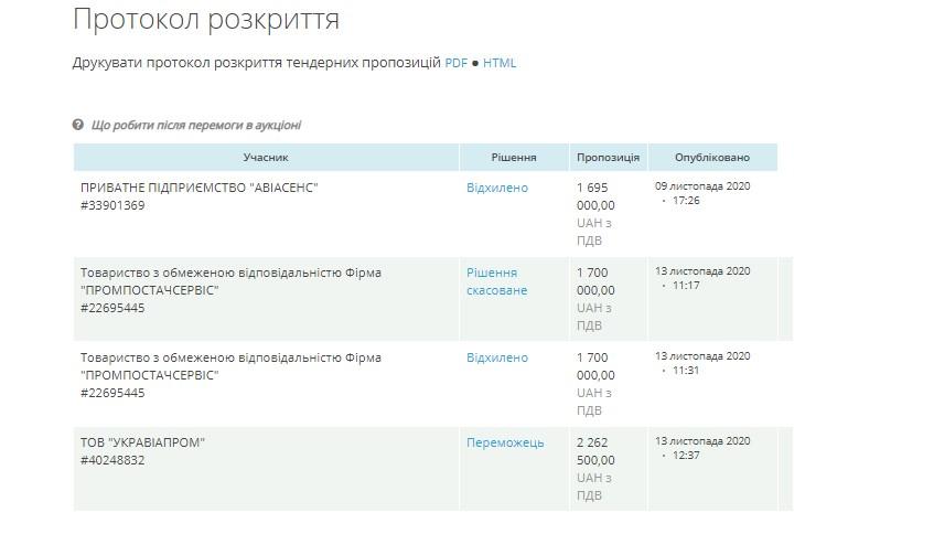 На самолеты Зеленского потратят из бюджета более трех миллионов гривен