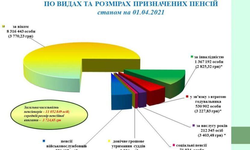 Суддям підвищили пенсію на 9,4 тисяч гривень, військовим – на 977 гривень, усім іншим – на 217 — ПФУ